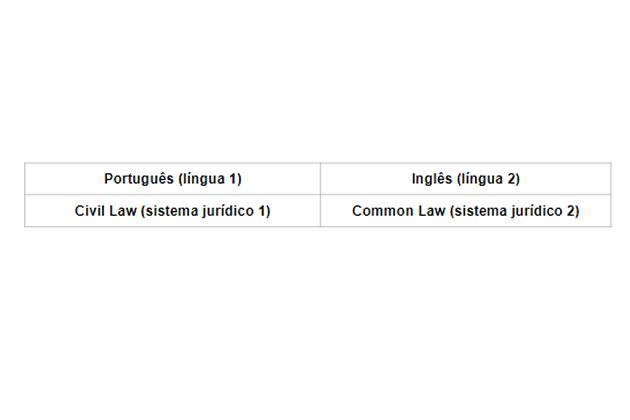 Tabela 1 - linguagem jurídica no português e no inglês